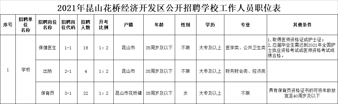 2021年昆山花桥经济开发区公开招聘学校工作人员职位表