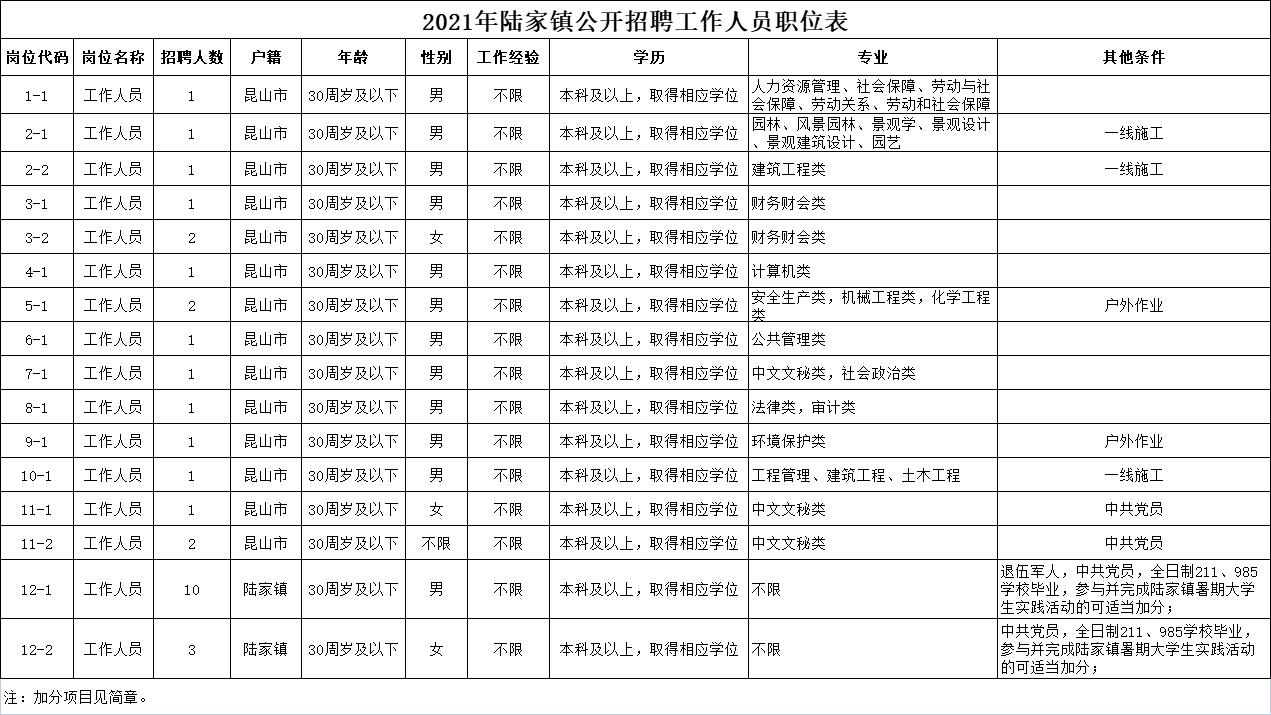 2021年陆家镇公开招聘工作人员职位表