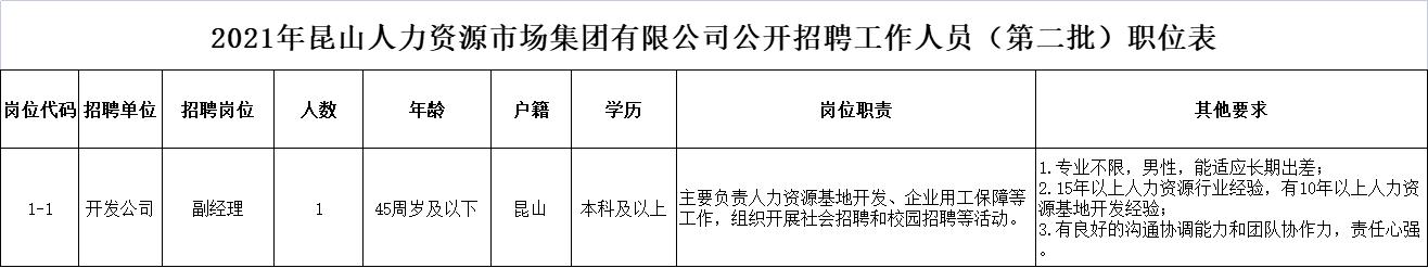 2021年昆山人力资源市场集团有限公司公开招聘工作人员(第二批)职位表