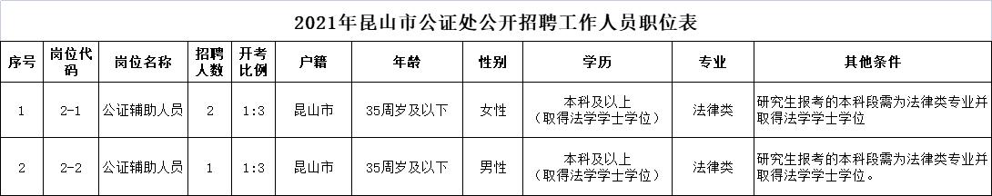 2021年昆山市公证处公开招聘工作人员职位表