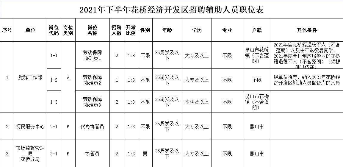 2021年下半年花桥经济开发区招聘辅助人员职位表