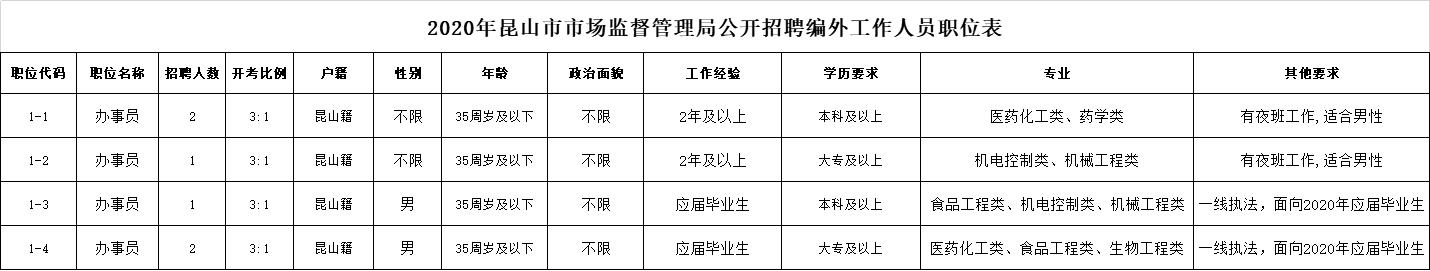 2020年昆山市市场监督管理局公开招聘编外工作人员职位表