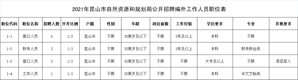 2021年昆山市自然资源和规划局公开招聘编外工作人员职位表