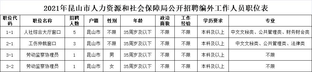 2021年昆山市人力资源和社会保障局公开招聘编外工作人员职位表