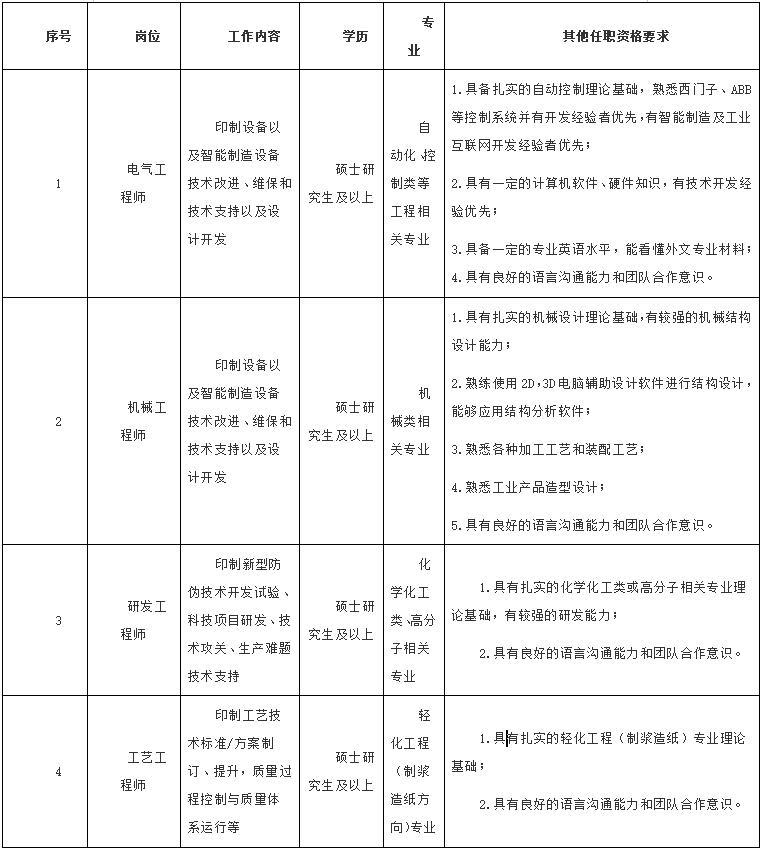 昆山钞票纸业有限公司招聘公告
