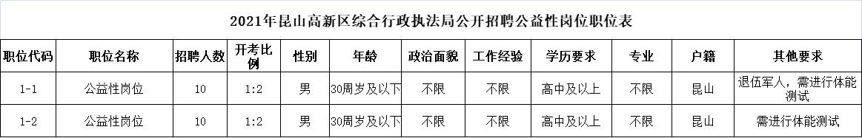 2021年昆山高新区综合行政执法局公开招聘公益性岗位职位表