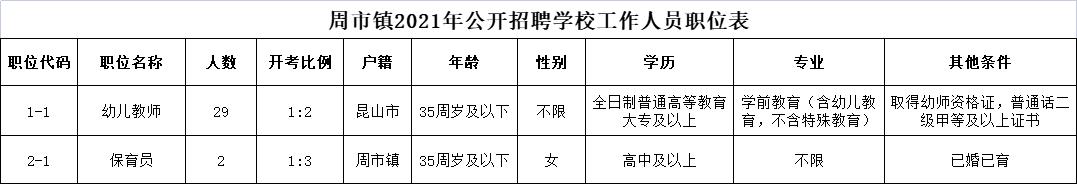 周市镇2021年公开招聘学校工作人员职位表