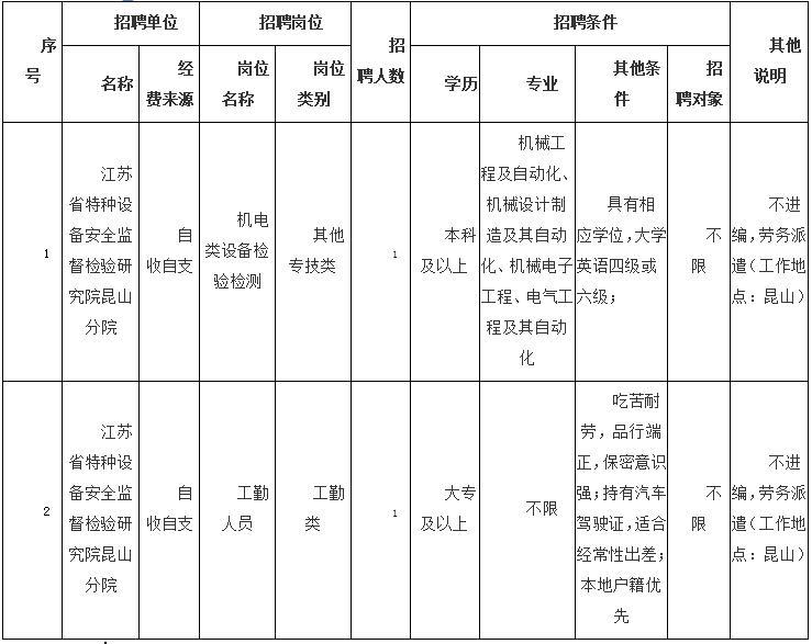 江苏省特检院昆山分院2021年劳务派遣用工招聘公告