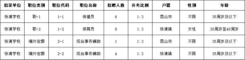 张浦镇2021年公开招聘学校工作人员职位表