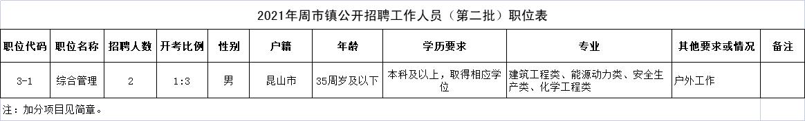 2021年周市镇公开招聘工作人员(第二批)职位表