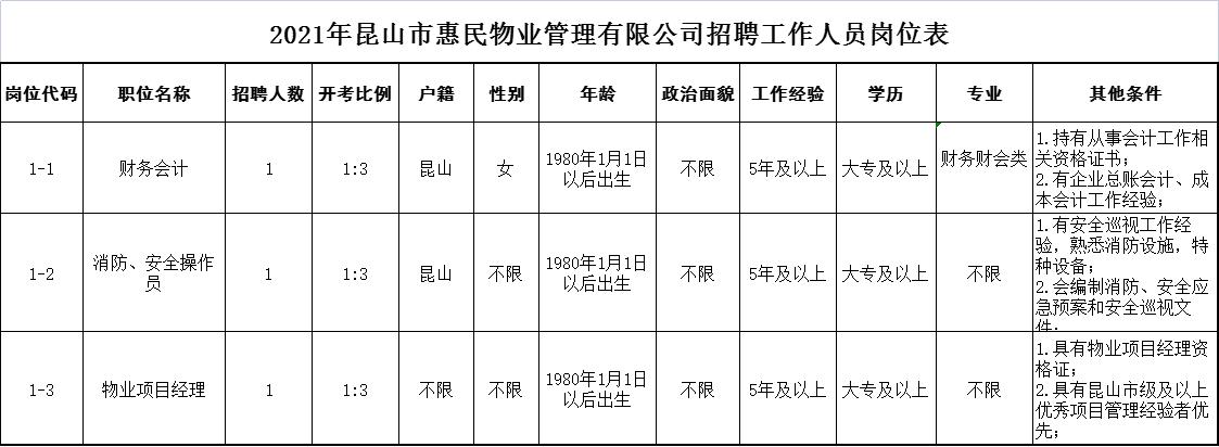 2021年昆山市惠民物业管理有限公司招聘工作人员岗位表