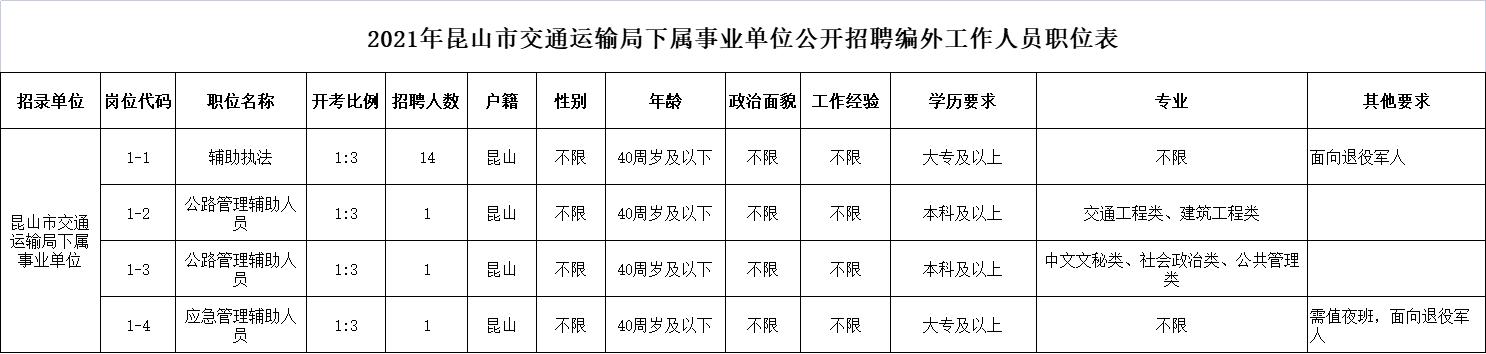 2021年昆山市交通运输局下属事业单位公开招聘编外工作人员职位表