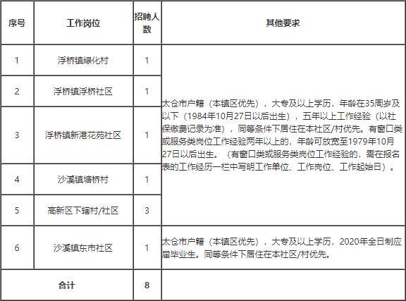 太仓市退休人员社会化服务管理中心公开招聘工作人员简章
