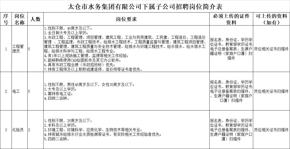 太仓市水务集团有限公司下属各级子公司工作人员共12名