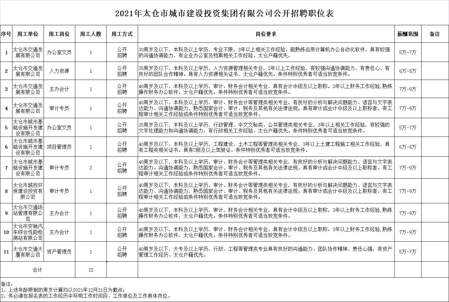 太仓市城市建设投资集团有限公司下属各级全资(控股)子公司工作人员