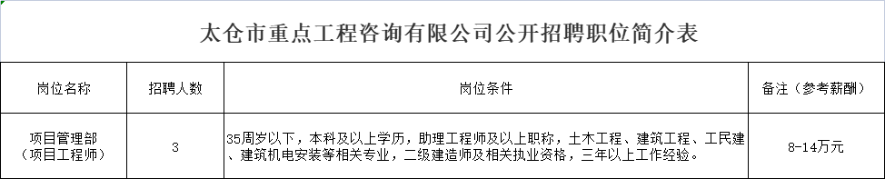 太仓市重点工程咨询有限公司公开招聘工作人员简章