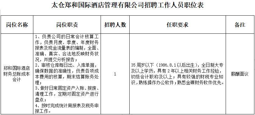 太仓郑和国际酒店管理有限公司招聘工作人员1名