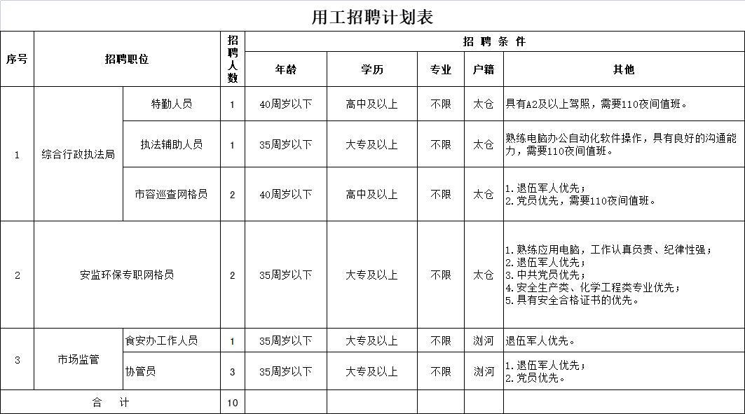 太仓市浏河镇公开招聘综合行政执法人员简章